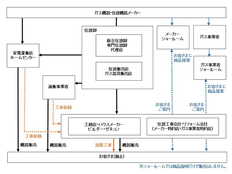 ガス給湯器・住設機器の主な商流イメージ図