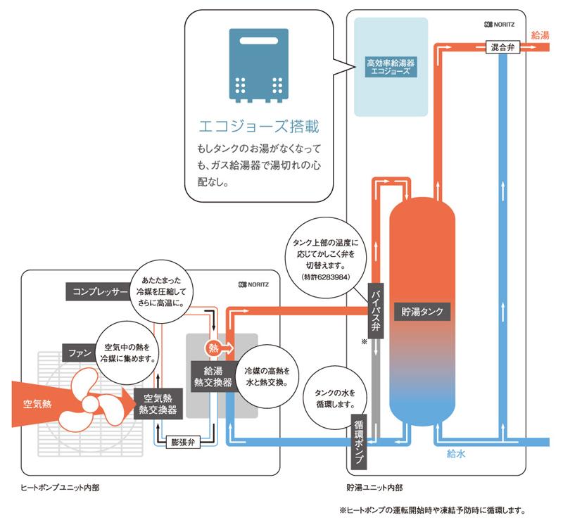 ハイブリッド給湯システムの仕組み図
